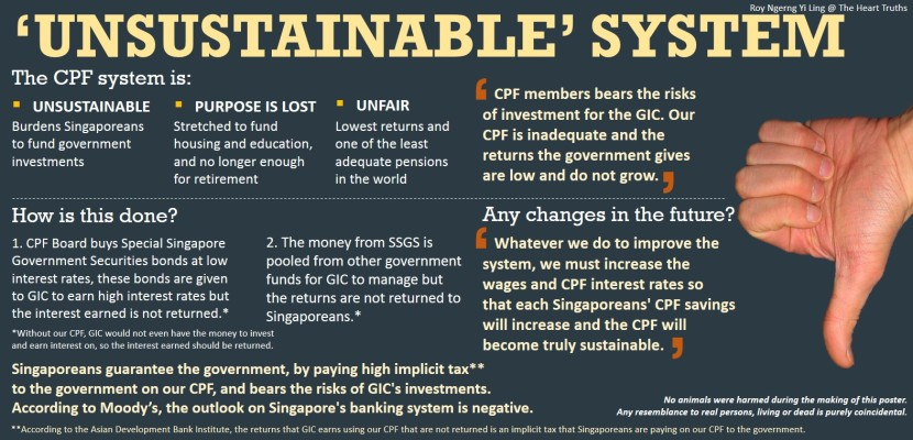 CPF Unsustainable System