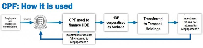 CPF used to finance HDB_edited