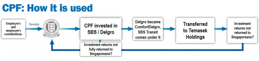 CPF used to invest in Delgro_edited
