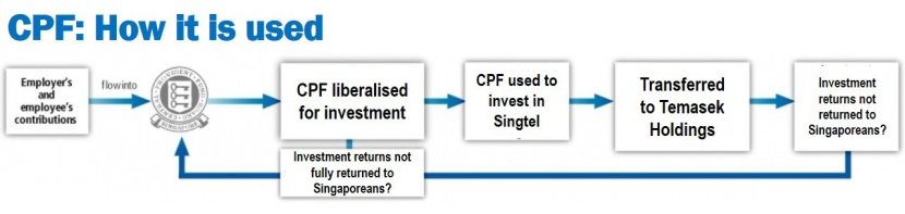 CPF used to invest in Singtel_edited