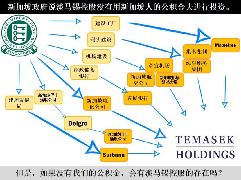 新加坡政府说淡马锡控股没有用新加坡人的公积金去进行投资