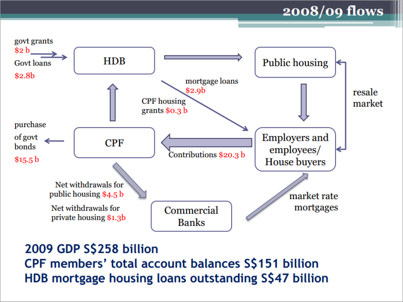 Net CPF-HDB Flows 2008 2009
