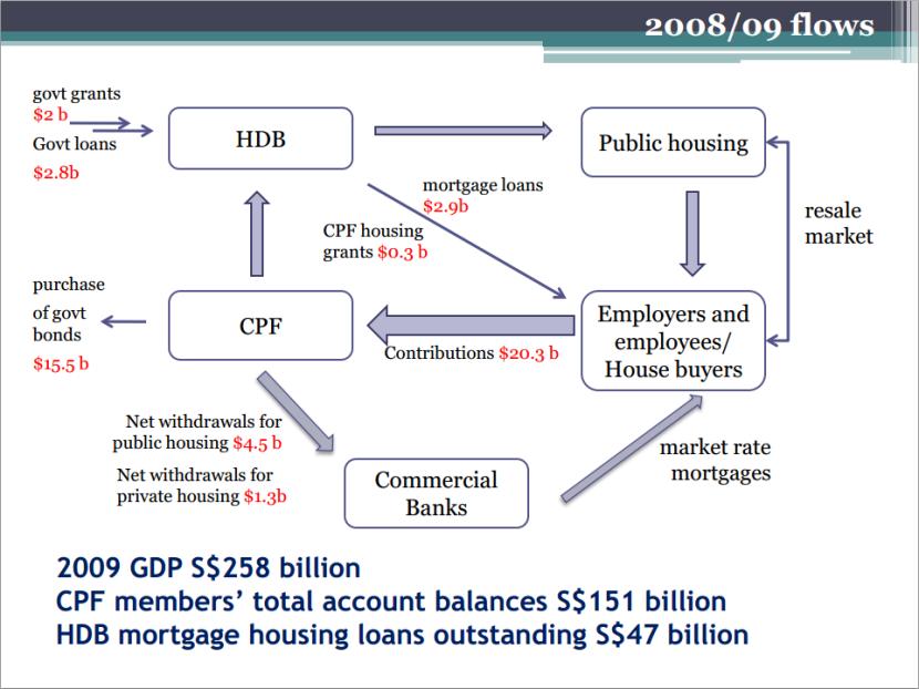 Net CPF-HDB Flows 2008 2009