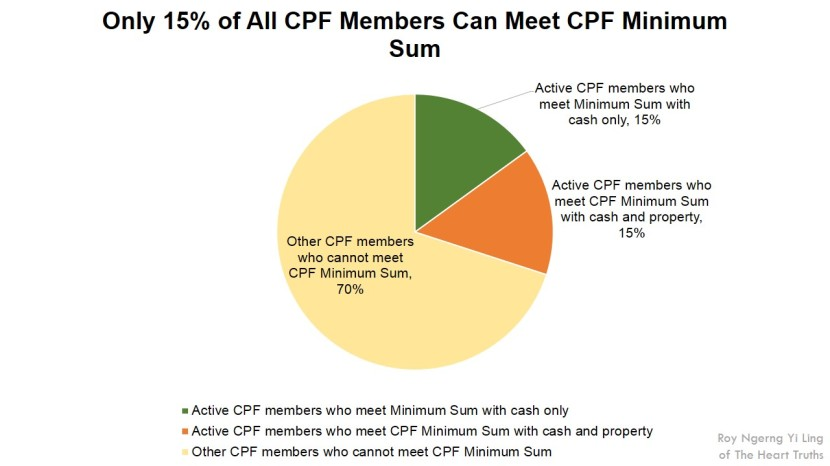 Only 15% of All CPF Members Can Meet CPF Minimum Sum