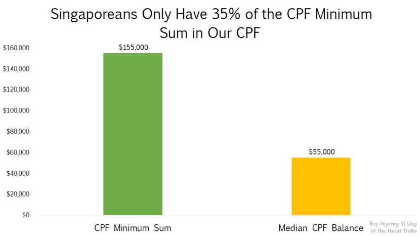 Singaporeans Only Have 35% of the CPF Minimum Sum in Our CPF