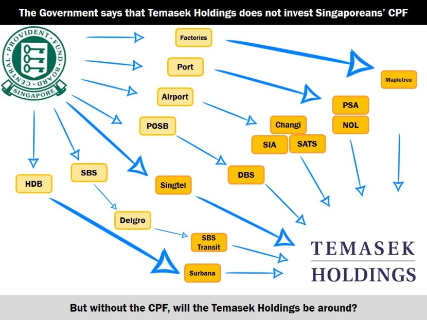 Temasek Holdings Did Invest CPF