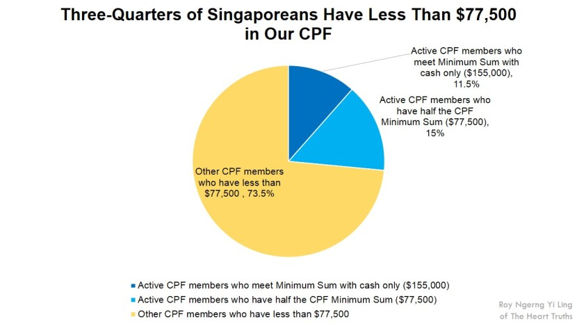 Three-Quarters of Singaporeans Have Less Than $77,500 in Our CPF