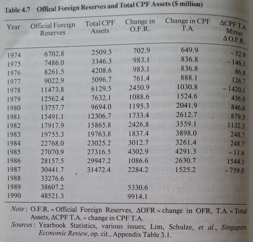 Banking, Finance & Monetary Policy in Singapore Reserves and CPF Assets 1974-1990