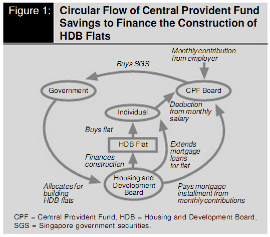 Central Provident Fund in Singapore CPF-HDB Circular Flow of Funds
