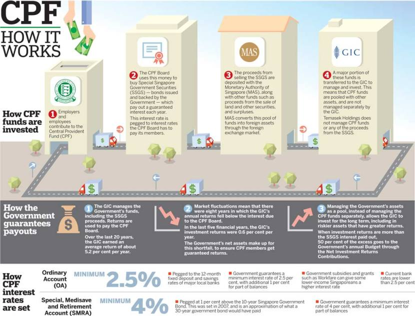 CPF How It Works The Straits Times