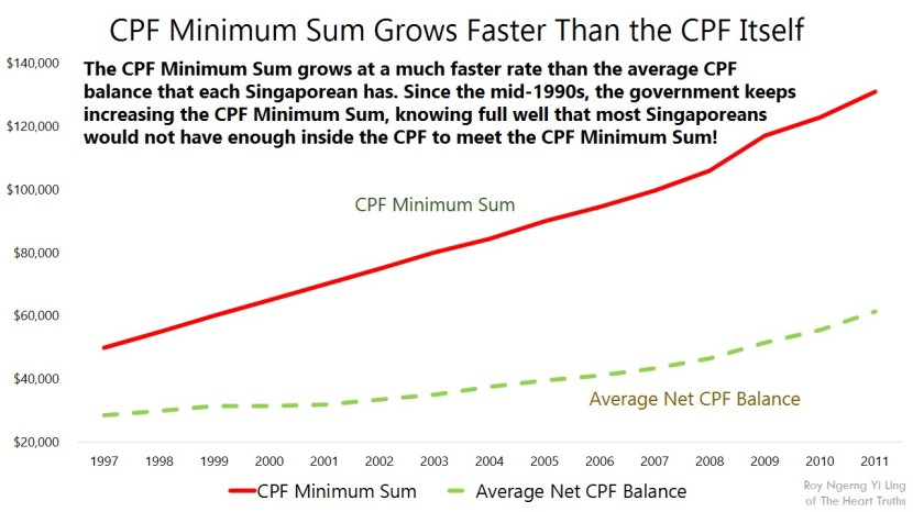 CPF Minimum Sum Grows Faster Than the CPF Itself@Facebook