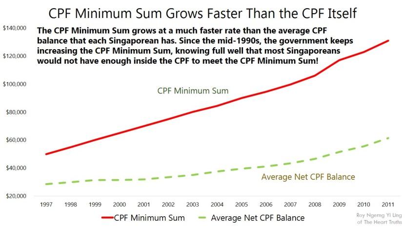 CPF Minimum Sum Grows Faster Than the CPF Itself@Facebook