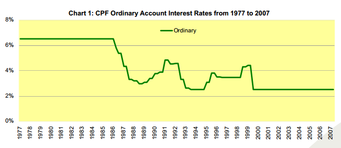 CPF Ordinary Account Interest Rates from 1977 to 2007