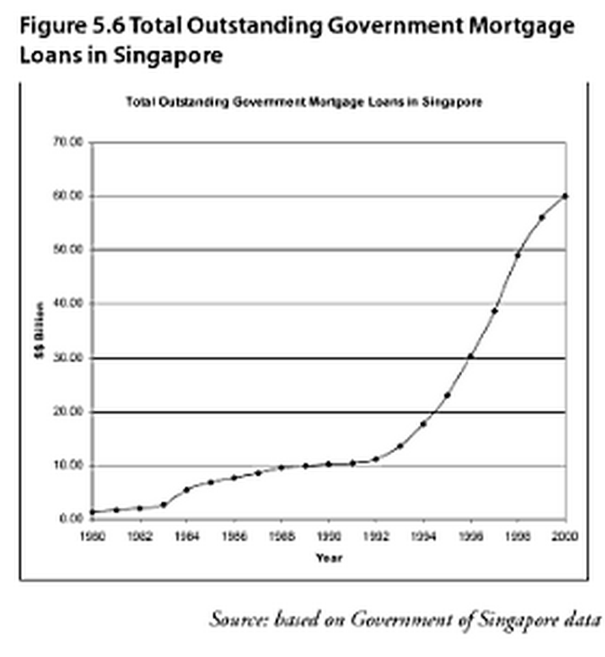 Housing for All The Challenges of Affordability, Accessibility and Sustainability Total Outstanding Government Mortgage Loans in Singapore