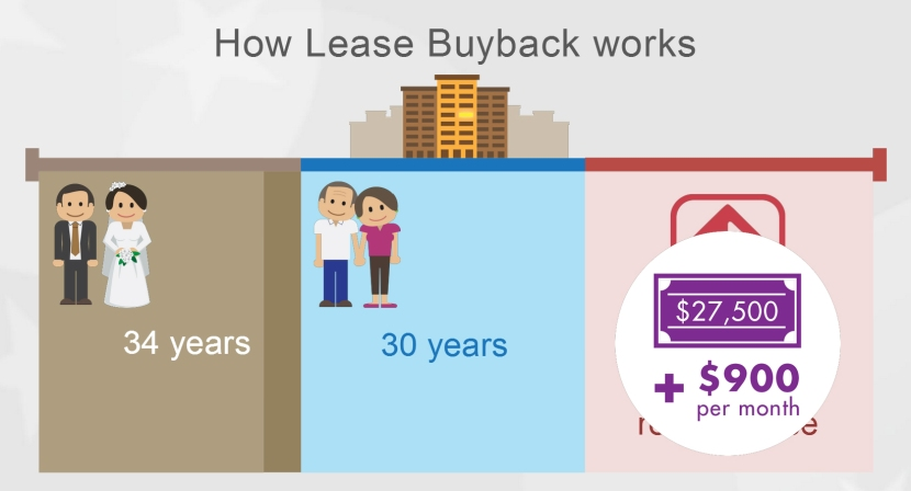 how-lease-buyback-works-data