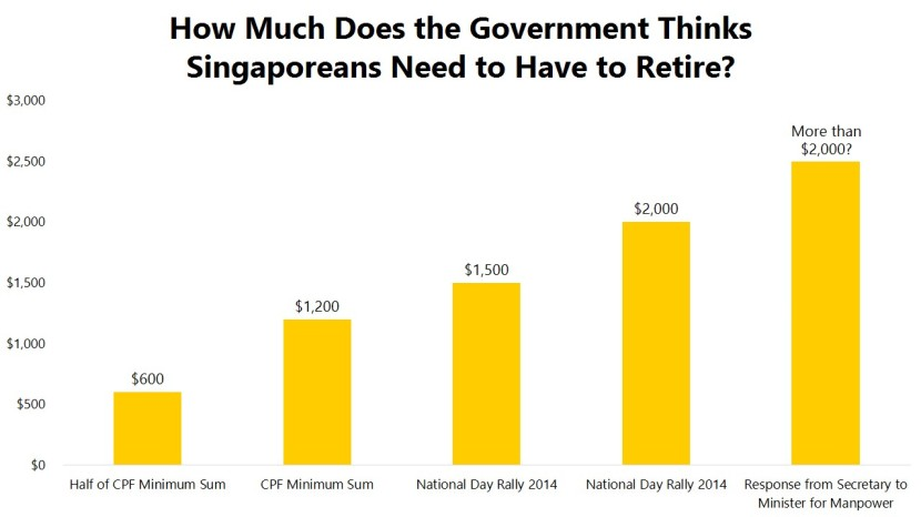 How Much Does the Government Thinks Singaporeans Need to Have to Retire