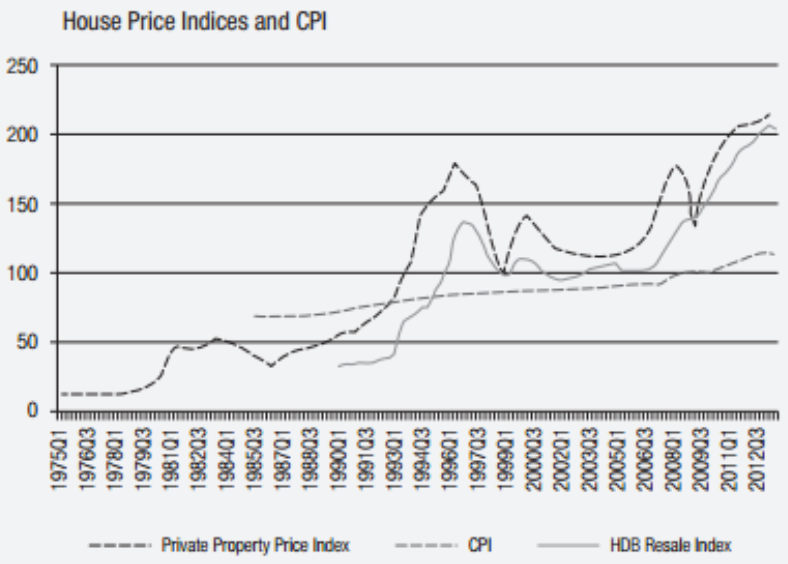 Nominal House Price Indices and CPI cropped