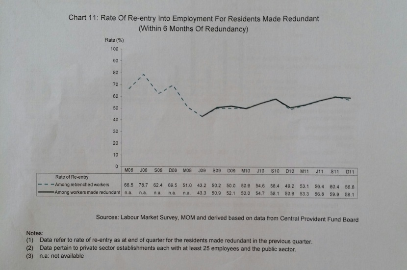 Re-entry into employment
