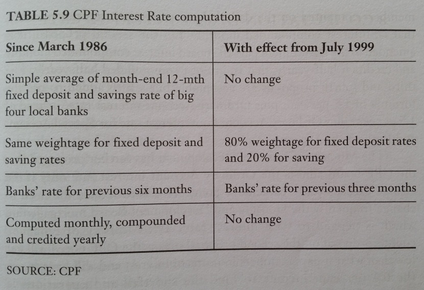 Social Insecurity in the New Millennium The Central Provident Fund in Singapore 1986 & 1999 Interest Rate Computation