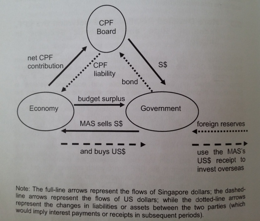 The Exchange Rate Systems in Hong Kong and Singapore CPF-Economy-Government