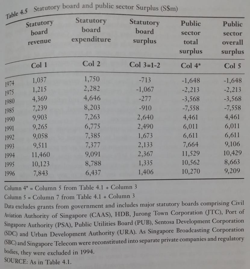 The Political Economy of a City-State Revisited Statutory Board Public Sector Surplus 1974-1996