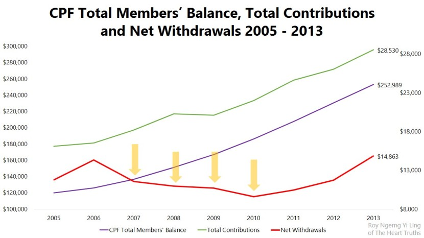 CPF Total Members' Balance, Total Contributions and Net Withdrawals 2005 - 2013
