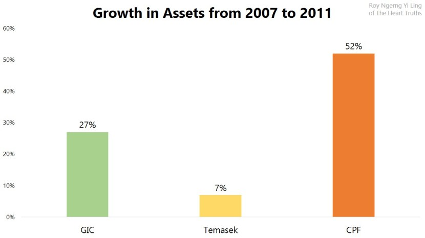 Growth in Assets from 2007 to 2011