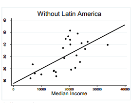 Higher Median Income correlates with Higher Share of Happiness