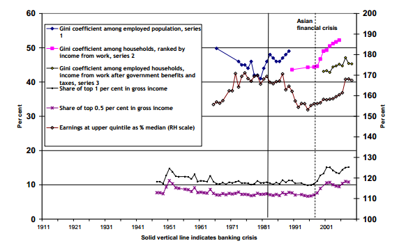 Income inequality rose in Singapore after 1997 Asian Financial Crisis