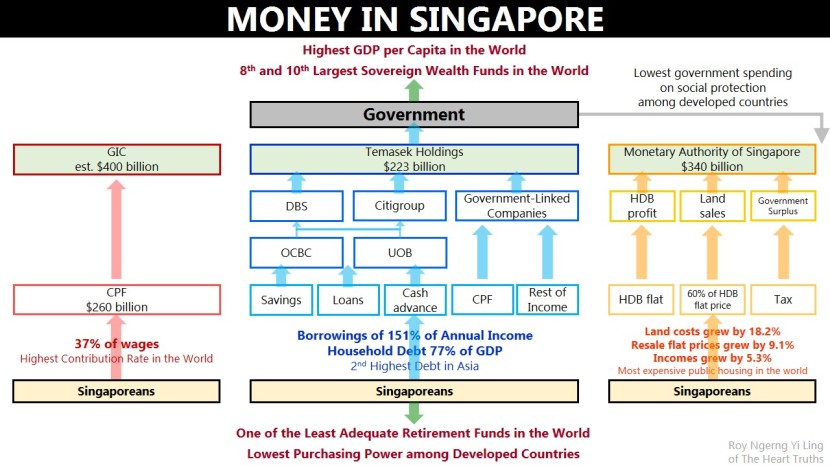 Money in Singapore