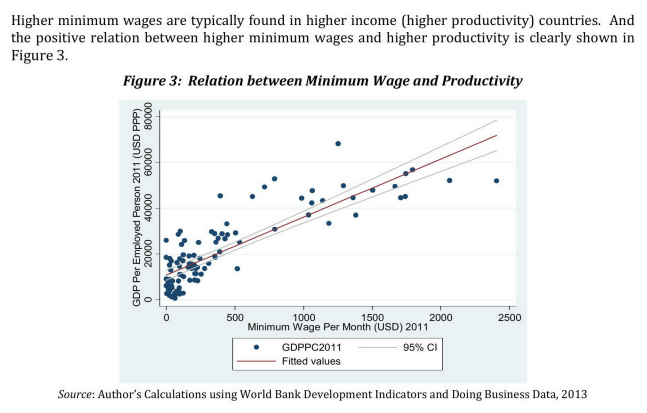 Relation between Minimum Wage and Productivity