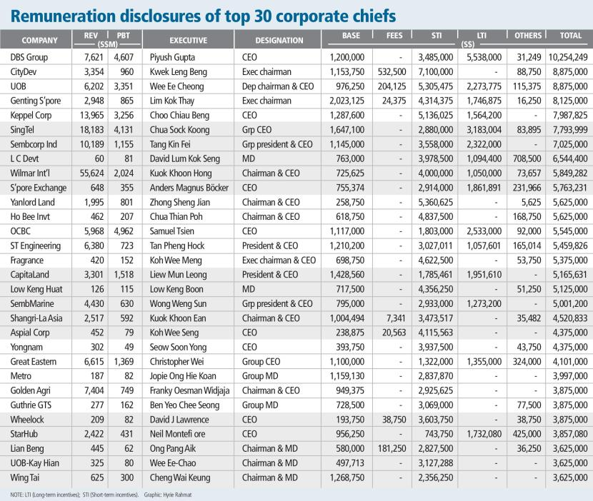Remuneration disclosures of top 30 corporate chiefs-page-001