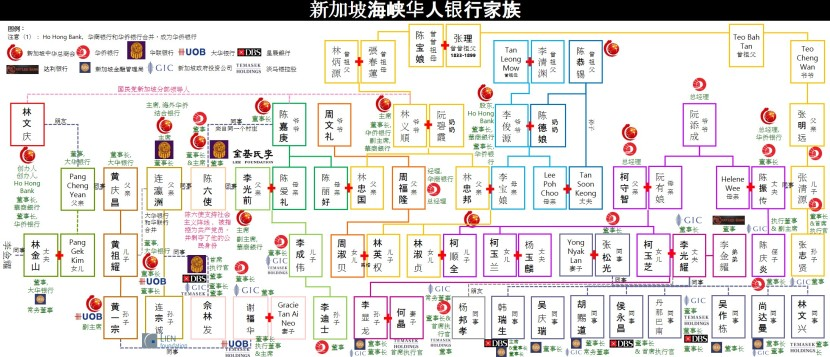 SINGAPORE'S STRAITS CHINESE BANKING FAMILIES 3@chinese
