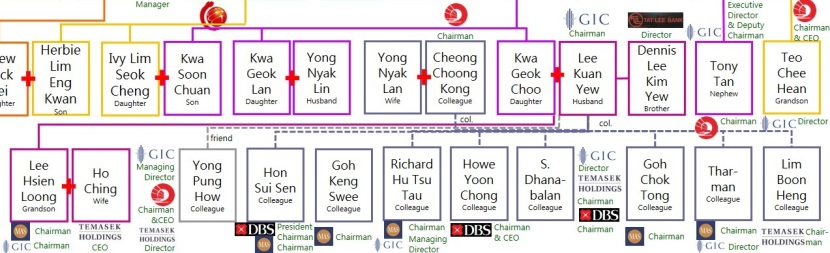 SINGAPORE'S STRAITS CHINESE BANKING FAMILIES @ Lee Kuan Yew