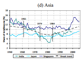 Singapore's top 1% break trend 1984
