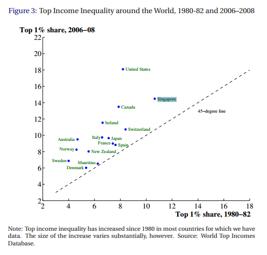 Top Income Inequality around the World, 1980-82 and 2006-2008
