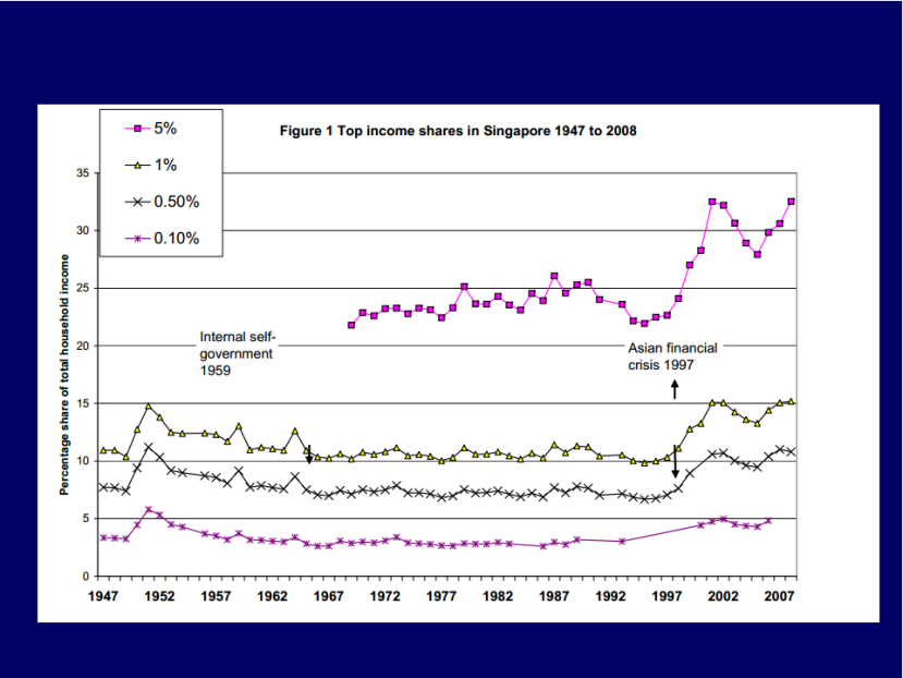 Top Income shares in Singapore 1947 to 2008