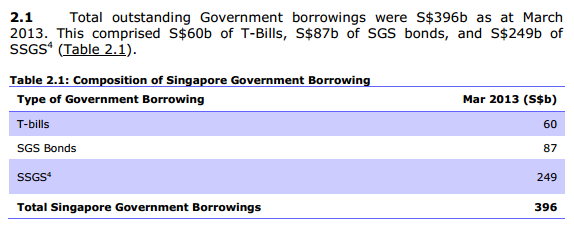 Total Government Borrowings