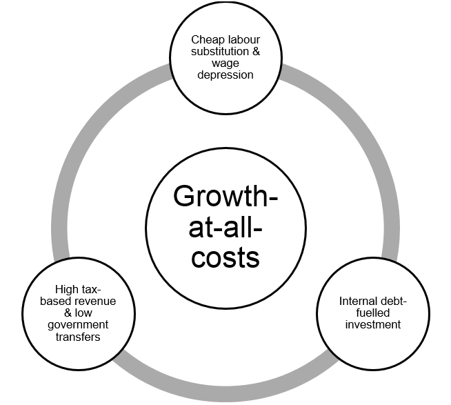 Chart 1 Growth-at-all-costs strategy