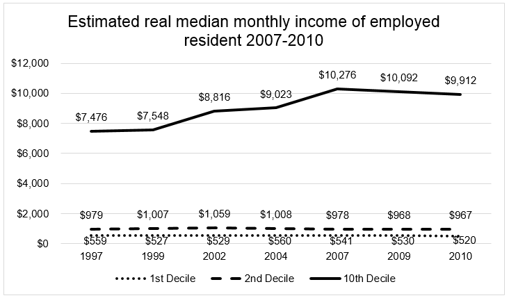 Chart 2 Real median monthly wage of the bottom 20th percentile remained stagnant