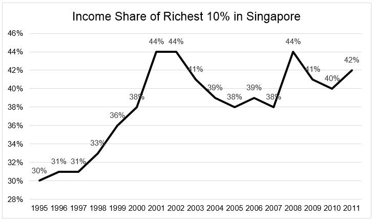 Chart 4 Income Share of the richest 10% in Singapore from 1995 to 2011