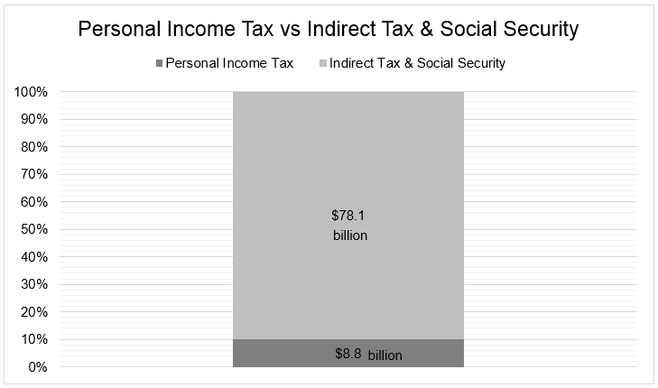 Chart 5 Singapore's personal income tax revenue vs indirect tax revenue vs social security contributions
