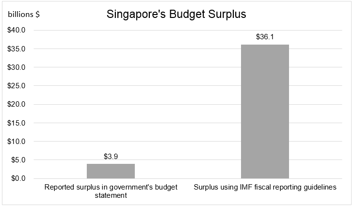 Chart 6 Singapore's budget surplus
