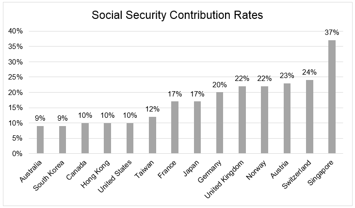 Chart 7 Social security rates in the world