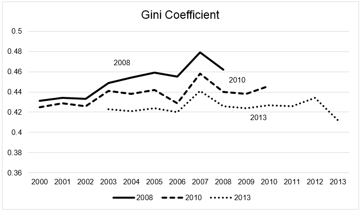 Chart 8 The Singapore government changed Singapore's Gini coefficient over subsequent reports
