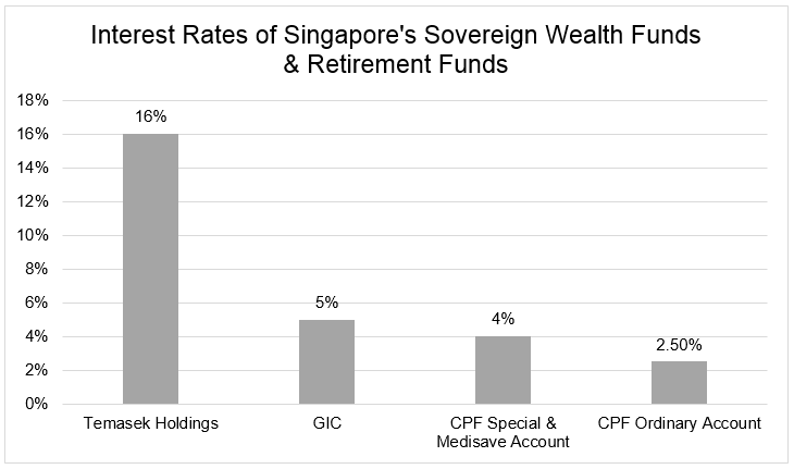 Chart 9 Singapore's CPF and sovereign wealth funds returns