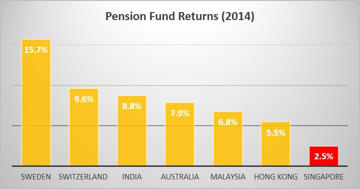 WHAT YOU SHOULD ASK THE PAP GOVERNMENT Pension Fund Returns 2014