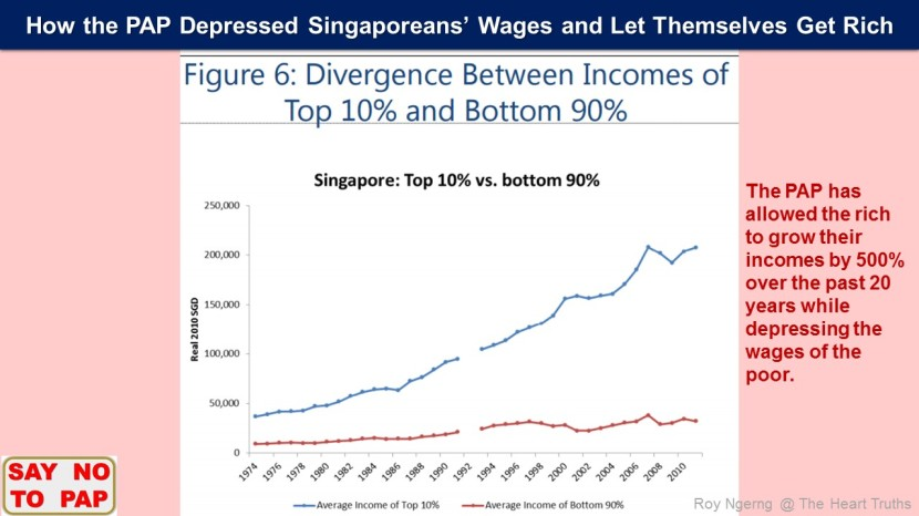 9 How the PAP Government Restricted Singaporeans' Labour Rights @ Income Divergence