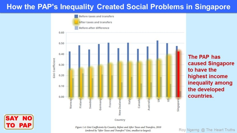 1 How the PAP's Inequality Created Social Problems in Singapore @ Inequality