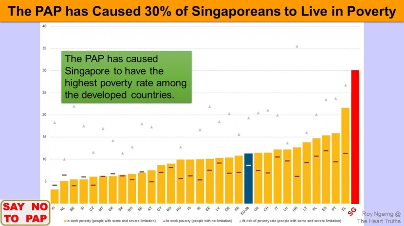5 Do You Know that 30% of Singaporeans Live in Poverty @ Highest